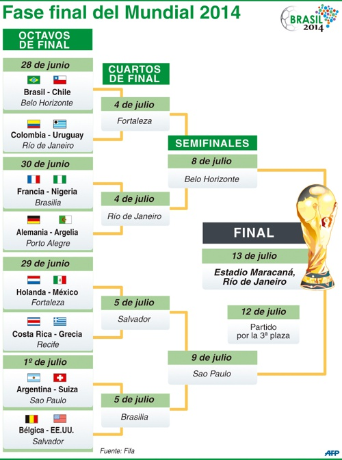 Fase final del mundial Brasil 2014