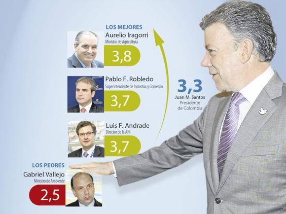 Calificación del gabinete del gobierno Santos3