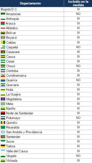 Resumen de departamentos incluidos y no incluidos en la medida de desperdicio de agua - sanciones