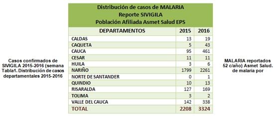 Casos confirmados de MALARIA reportados SIVIGILA 2015-2016 (semana 52 c/año) Asmet Salud.