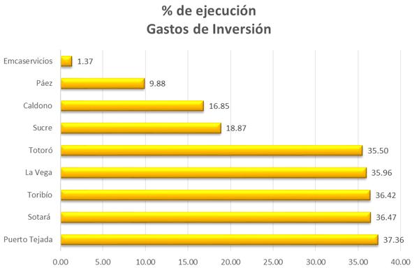 Contraloría Cauca alerta a municipios por baja ejecución de recursos para inversión
