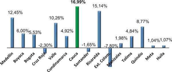 Lotería del Cauca el mejor resultado económico a nivel nacional