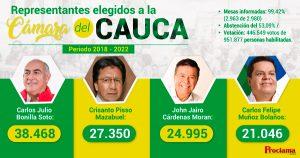 La apatía otra vez ganó en el Cauca