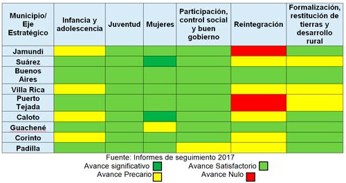 Resultados del control social a alcaldes del norte del Cauca
