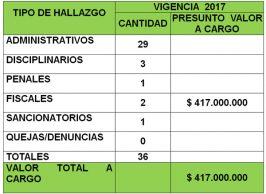 Gestión fiscaldesfavorable en Bolívar Contraloría del Cauca