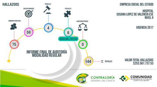 Hospital Susana López con gestión y resultados desfavorables