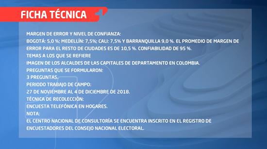 Sube imagen favorable del Gobernador del Cauca