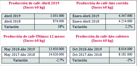 Producción de café creció 18%