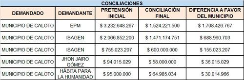 Eficaz-defensa-jurídica-en-Caloto-permitió-mayores-inversiones-1