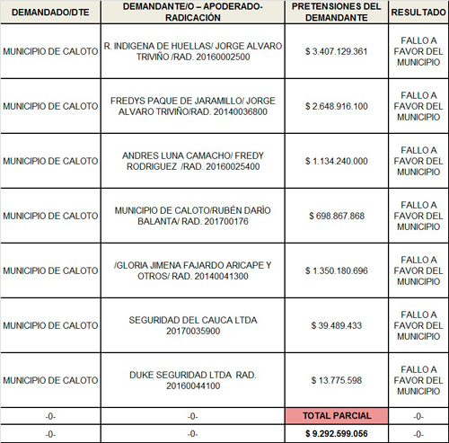 Eficaz defensa jurídica en Caloto permitió mayores inversiones