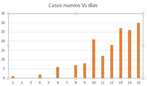 El crecimiento es aún lineal / No exponencial