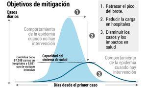 Cómo se aplana la curva del Coronavirus