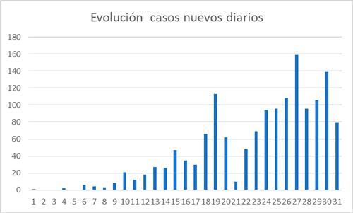 Curva de la pandemia tiende a aplanarse en Colombia