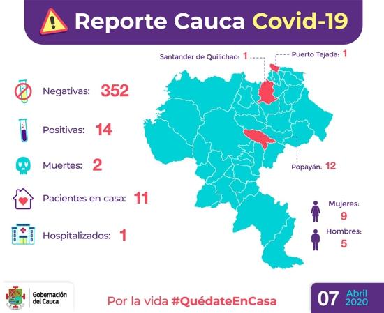 Reporte COVID 19 Cauca - 7 de abril de 2020