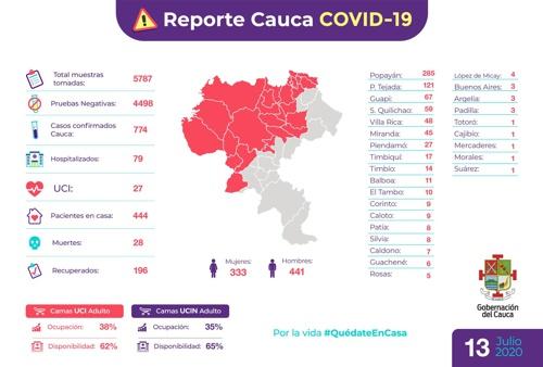 Reporte Cauca Covid-19