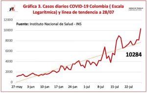 Se registraron 10.284 casos nuevos de covid-19