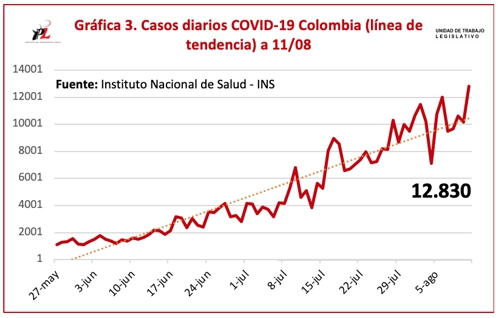 COVID-19 se volvió a disparar en Colombia