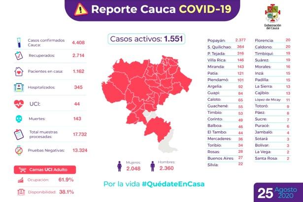 Reporte Covid Cauca - 25 de Agosto de 2020