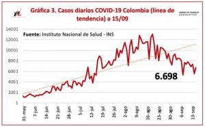 Coronavirus: 6.698 nuevos casos y 165 nuevos fallecimientos
