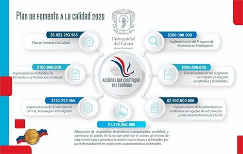 Más de 5 mil millones de pesos se invertirán en fomento a la calidad PFC 2020