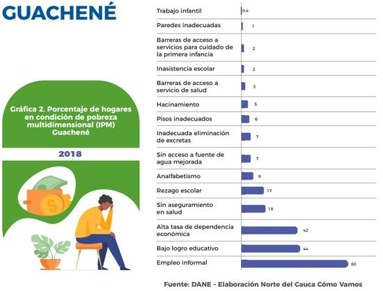 Porcentaje de hogares en condición de pobreza en Guachené
