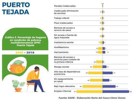 Porcentaje de hogares en condición de pobreza en Puerto Tejada