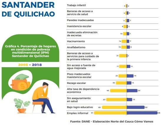 Porcentaje de hogares en condición de pobreza en Santander de Quilichao