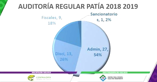 Desfavorable gestión fiscal del Patía y hallazgos por 2900 millones