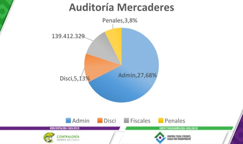 Auditoría en Mercaderes - Contraloría del Cauca