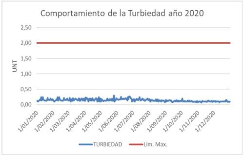 Comportamiento de la turbiedad del agua - Año 2020 - Aguas del Paraíso
