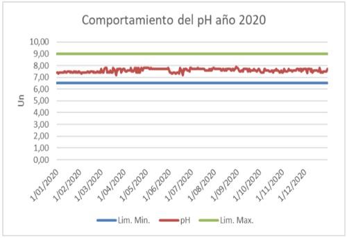 Comportamiento del PH del agua - Año 2020 - Zona Industrial - Aguas del Paraíso