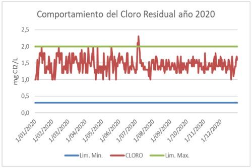 Comportamiento del cloro residual del agua - Año 2020 - Zona Industrial - Aguas del Paraíso
