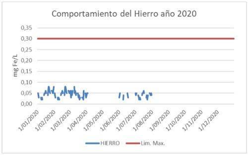 Comportamiento del hierro - Año 2020 - Zona Industrial - Aguas del Paraíso