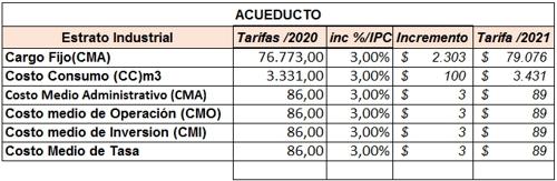 Incremento de tarifas de agua potable en la Zona Industrial El Paraíso 2021 - Acueducto