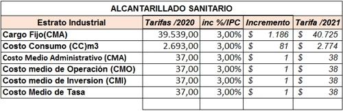 Incremento de tarifas de agua potable en la Zona Industrial El Paraíso 2021 - Alcantarillado Sanitario