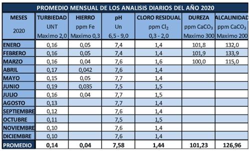 Incremento de tarifas de agua potable en la Zona Industrial El Paraíso 2021