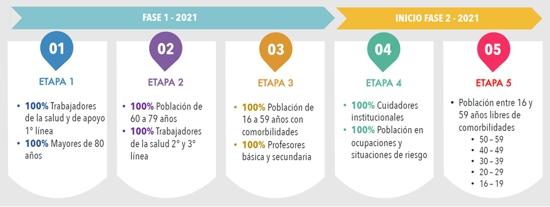 Plan Nacional de Vacunación contra el Covid19