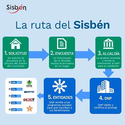 El Sisbén se moderniza y lanza versión IV para que los beneficios lleguen a quienes más lo necesitan