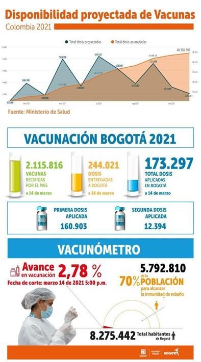 Vacunación Bogotá 2021