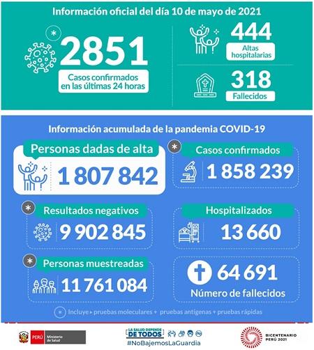 Cifras de la pandemia en Perú