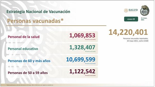 Personas vacunadas en México