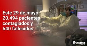 Triste récord hoy: 540 muertos por coronavirus