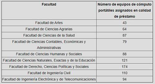 Unicauca establece criterios para la entrega de equipos de cómputo a estudiantes beneficiarios