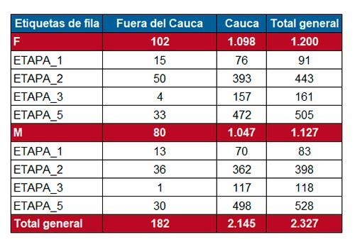 Unidad de Salud de Unicauca, al día con vacunación contra Covid-19