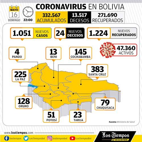 Diario de Pandemia. Colombia en tercer lugar mundial por muertes por día