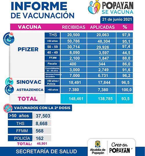 Alcaldía de Popayán presenta Informe del Plan Municipal de Vacunación contra la covid-19 con corte al 21 de junio