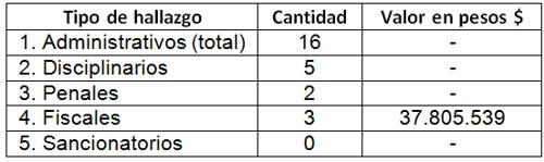 Contraloría alerta hallazgos administrativos y penales en Caloto