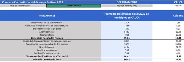 Índice de Desempeño 2020 - Caldono Cauca