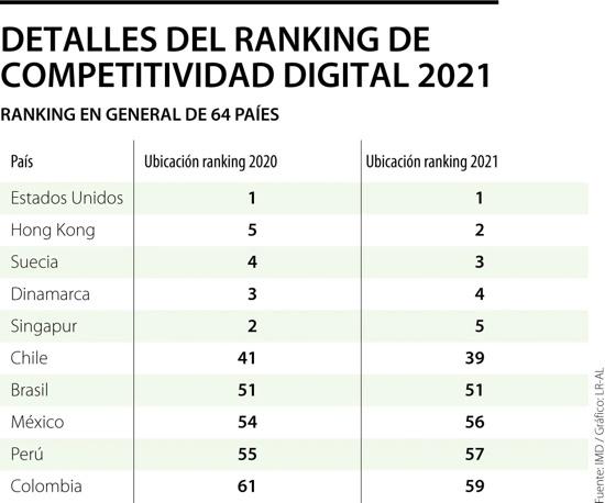 Detalles del Ranking de Competitividad Digital 2021